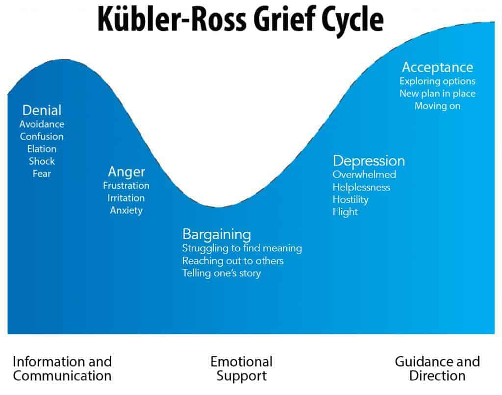 grief-cycle-grieving-a-lost-mate